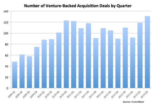 Tech Acquisitions on the Rise in Q3