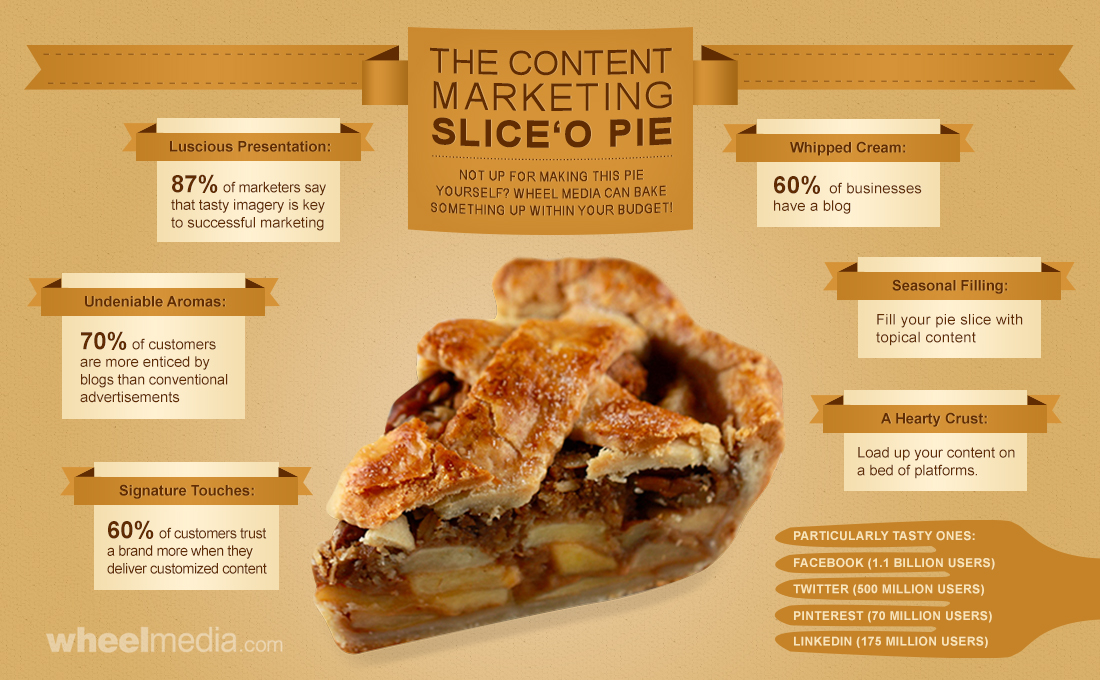 INFOGRAPHIC: The Content Marketing Slice 'O Pie