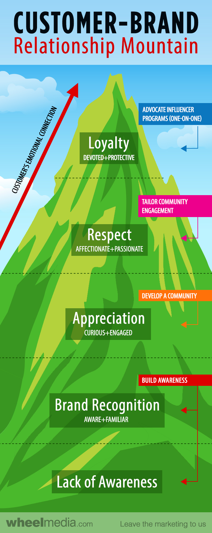Infographic: Climbing the Customer-Brand Relationship Mountain