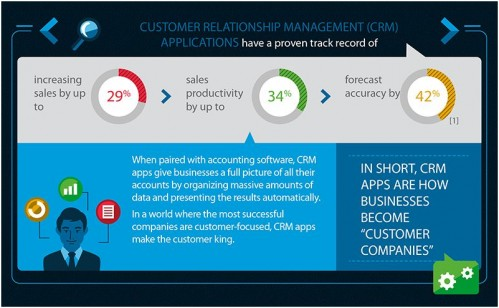 How CRM Apps Transform Your Small Business