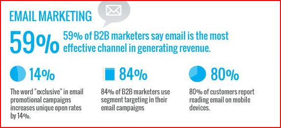 Email Marketing Still Effective for B2B Marketers